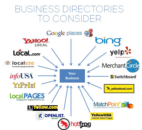 business-directories-to-consider